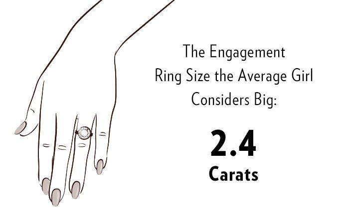 What The Average Person Thinks A Big Engagement Ring Size Is Who
