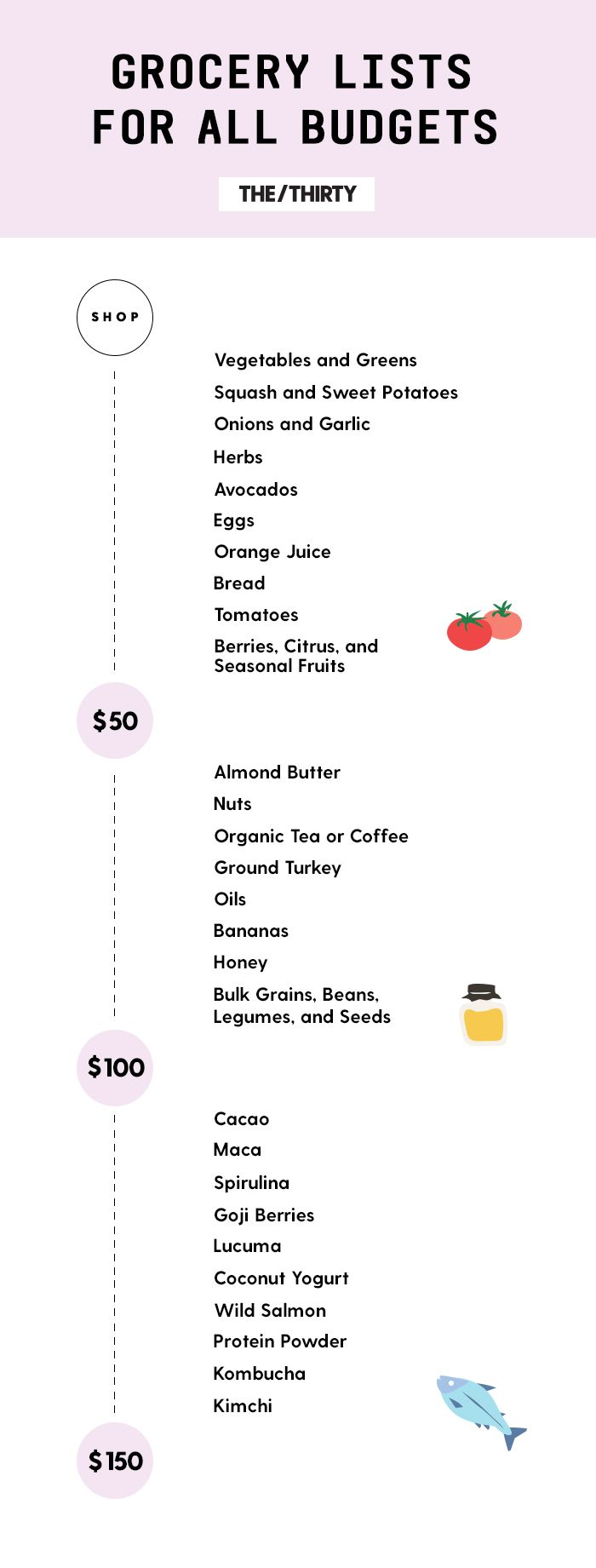 Your Nutritionist-Approved $50, $100, or $150 Healthy Grocery List