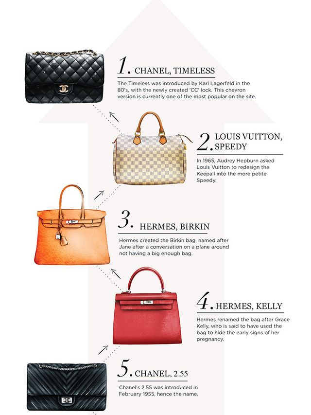 But just like anything else in this world, not all It bags are born equal. You can imagine the kind of names that top the list (Chanel, Hermès, more Chanel, more Hermès), but that...