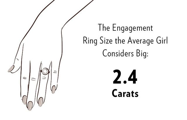 Average Engagement Ring Size What Women Actually Think
