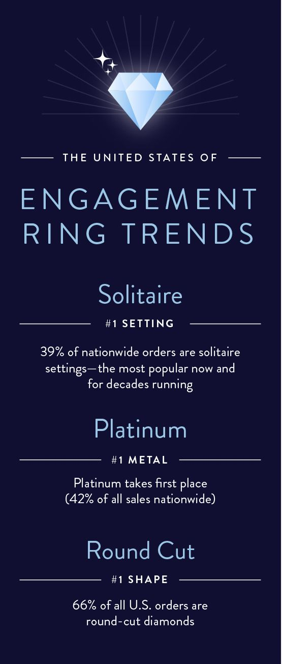 The most popular engagement ring trends at Blue Nile