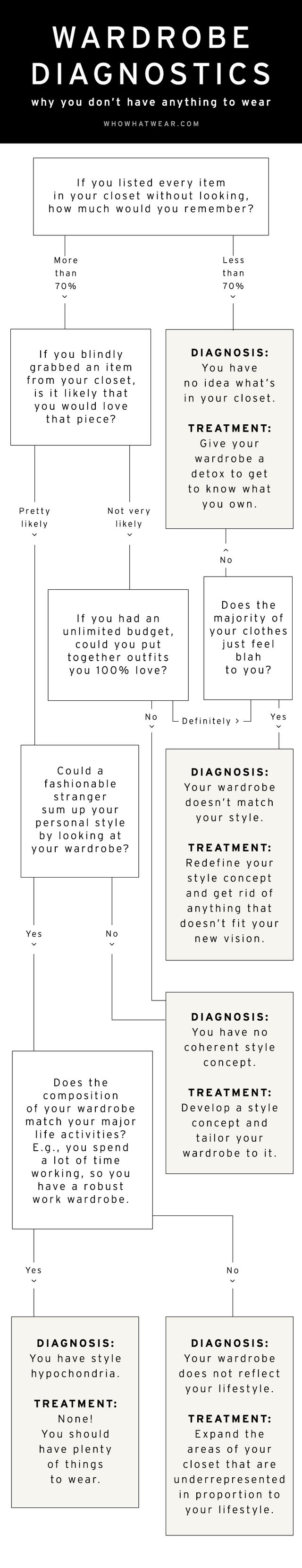 Once you have your result, head to Into Mind for resources that will helpwhip your wardrobe into shape.