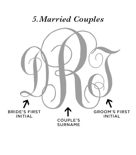 """When combining a monogram for two lovebirds, unity is conveyed in this manner. The bride's first name initial is placed on the left, the groom's first name initial on the right, and..."