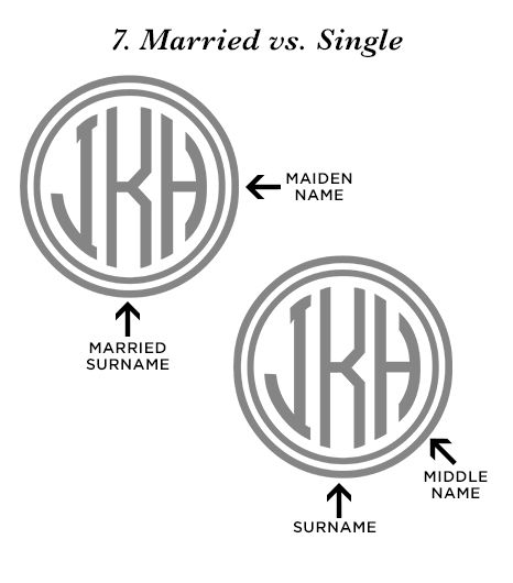 """A woman's monogram typically follows the format of first, middle, and last initials. A married woman's monogram traditionally reads first initial, maiden name initial, and..."